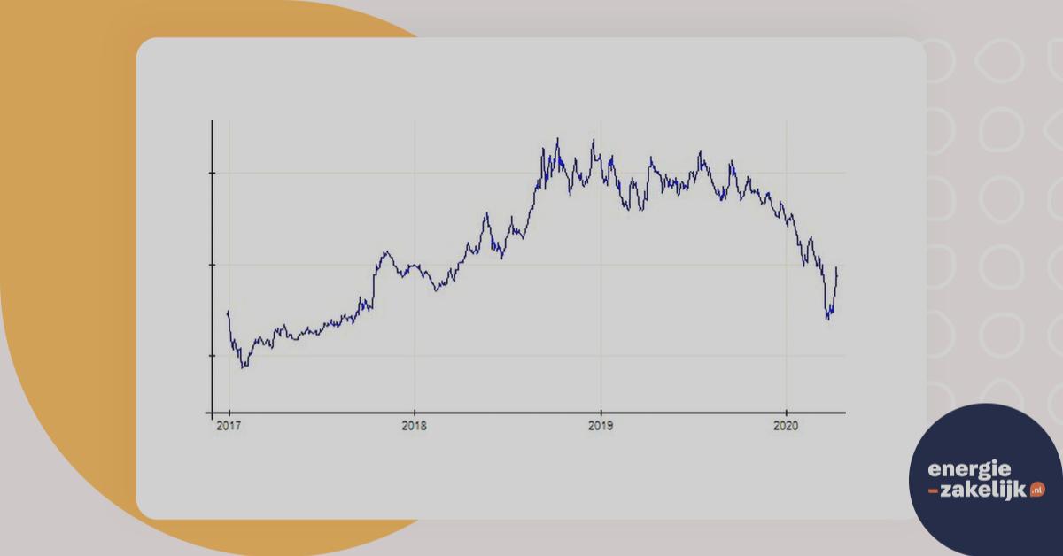grootzakelijke energieprijzen nu zeer laag